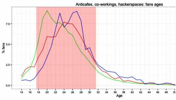 statistika-otkrytija-antikafe