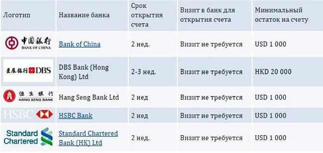 perechen-gonkongskih-bankov