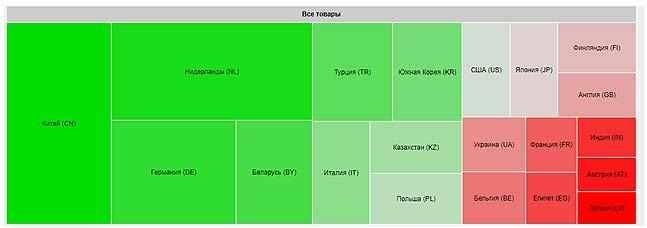 kljuchevye-partnjory-RF