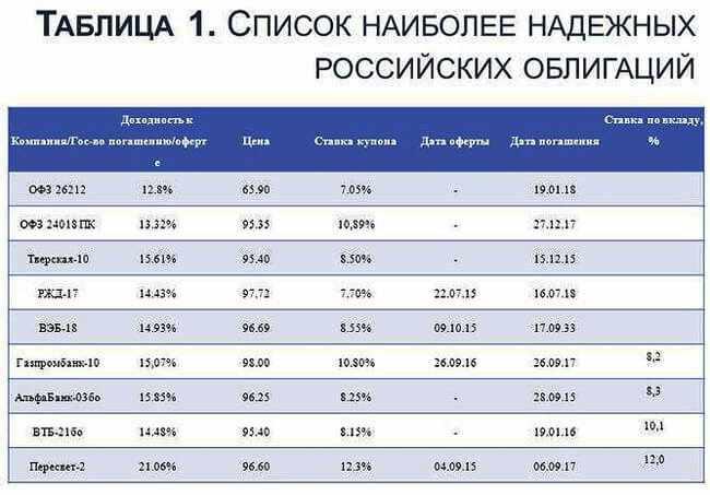 spisok-nadezhnyh-rossijskih-obligacij
