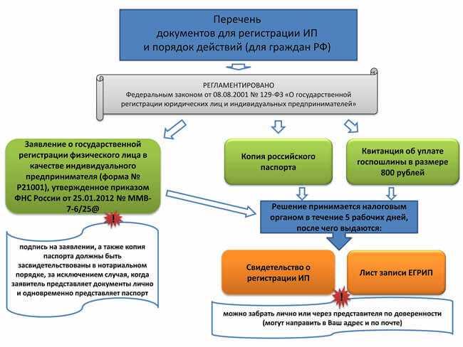 spisok-dokumentov-dlja-registracii-ip