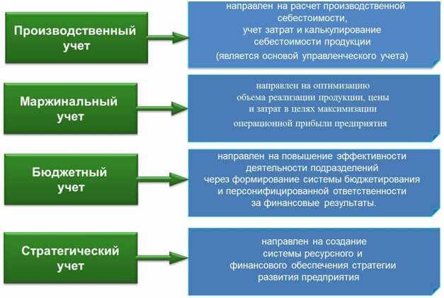 instrumenty-upravlencheskogo-ucheta-na-predprijatii