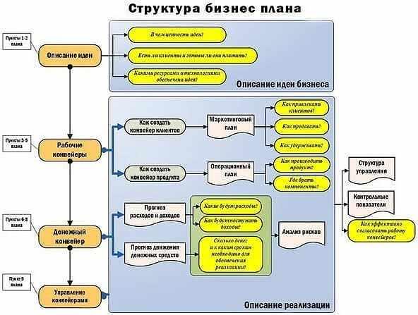 struktura-biznes-plana-primer