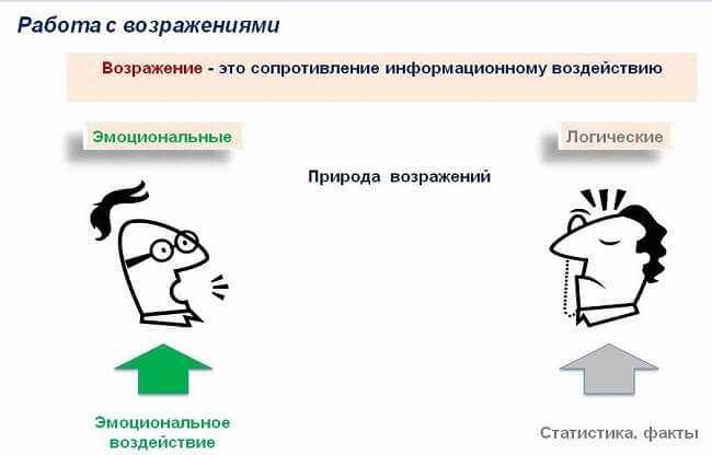 tipy-vozrazhenij