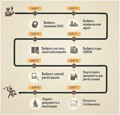 podrobnye-jetapy-sozdanija-ip