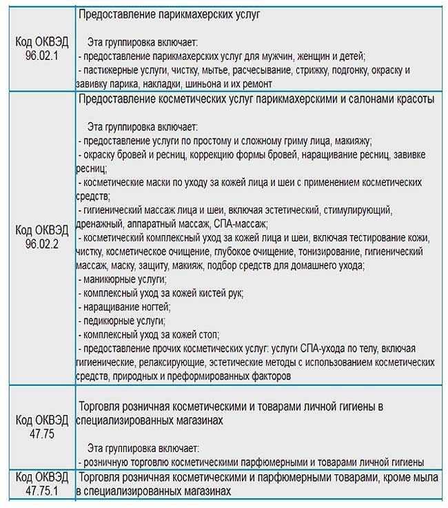 kody-OKVJeD-dlja-parikmaherskoj