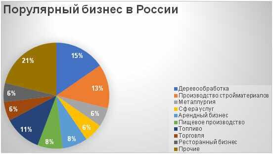populjarnyj-biznes-v-rossii