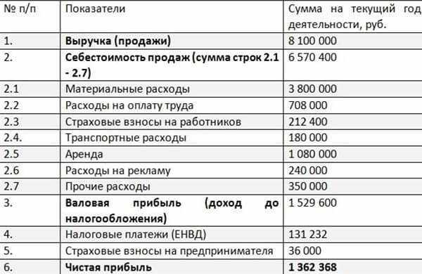 finansovyj-plan-magazina-detskoj-odezhdy
