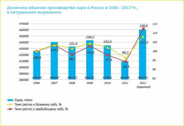dinamika-objomov-proizvodstva-syra-v-rossii