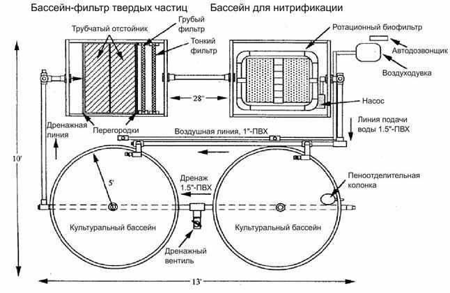 shema-sistemy-zamknutoj-recirkuljacii-vody