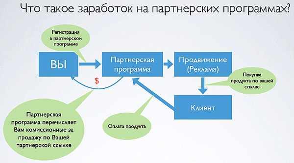 cht-tako-zarabotok-na-partnerskih-programmah
