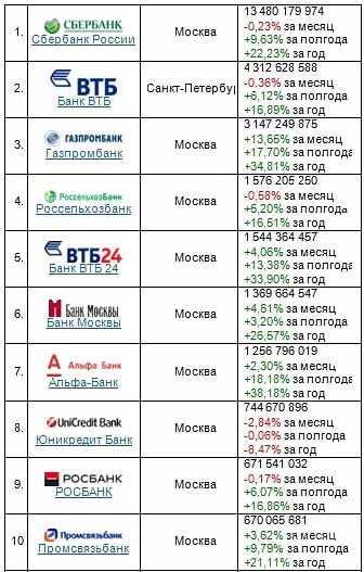 rejting-nadezhnyh-finansovyh-uchrezhdenij