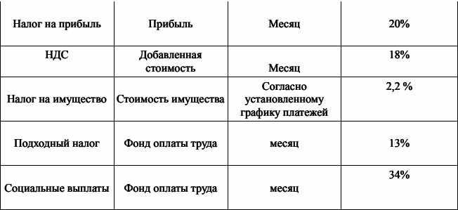 osnovnye-uplachivaemye-nalogi-prodolzhenie