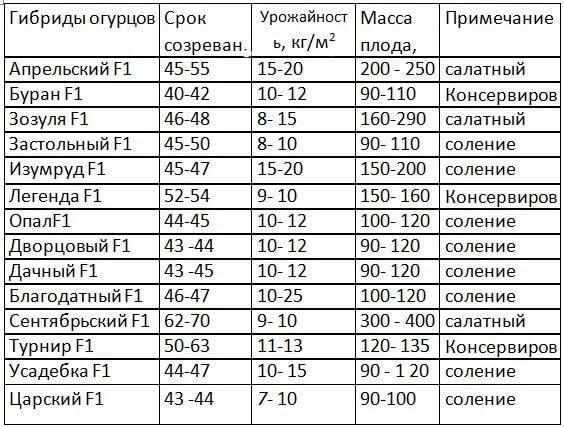 sorta-ogurtsov