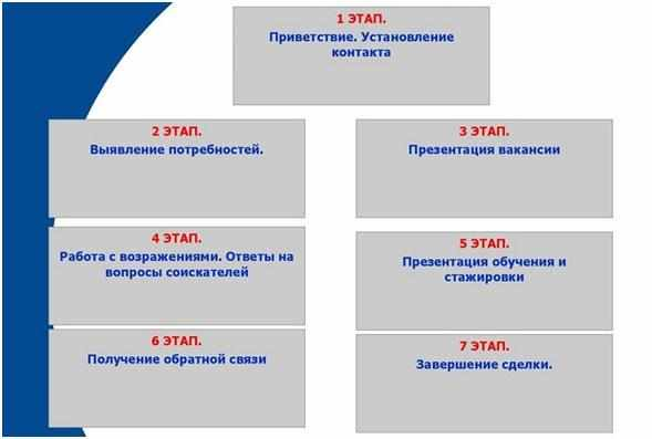 podbor-personala-dlja-prodazhi-mobilnyh