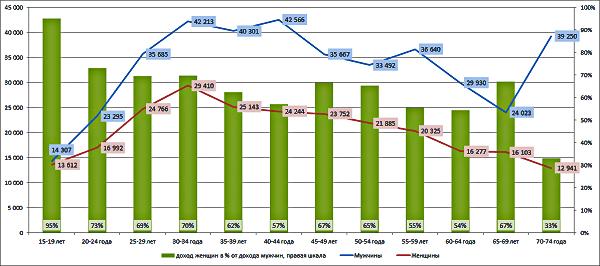 statistika-dohodov-zhenshhin