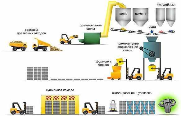 shema-proizvodstva-arbolita