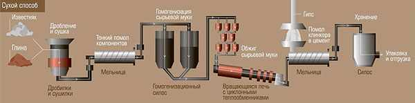 shema-proizvodstva-cementa-suhim-sposobom