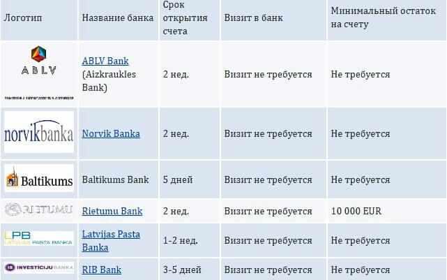 perechen-latvijskih-bankov