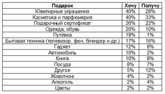 statistika-podarkov-hochu-i-poluchu