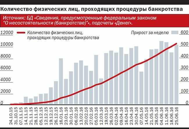 kolichestvo-fizicheskih-lic-bankrotov