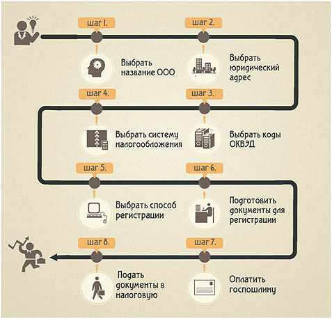 shematicheskij-process-registracii-ip