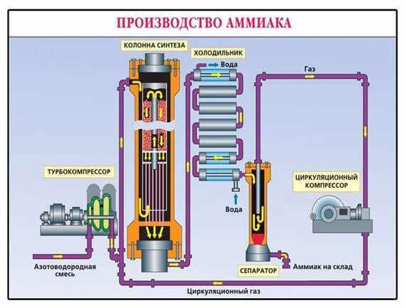 ammiak-proizvodstvo