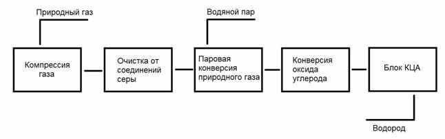 struktura-primenenija-vodoroda-shema