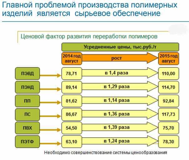 problema-proizvodstva-polimernyh-materialov