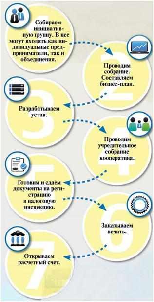 biznes-na-kooperativnoj-osnove