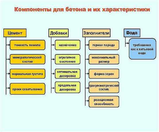 komponenty-dlja-betona
