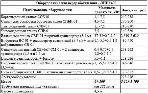 oborudovanie-dlja-pererabotki-LPSh