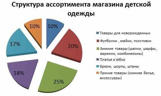 struktura-assortimenta-magazina-detskoj-odezhdy
