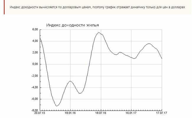 indeks-dohodnosti