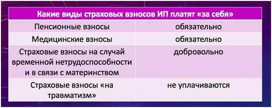 vidy-strahovyh-vznosov-ip