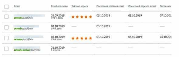 rejting-podpischikov