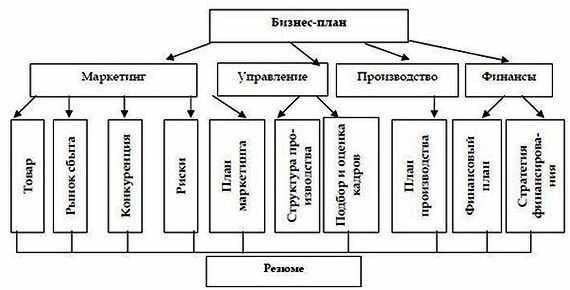 sostavlenie-bizne-plana