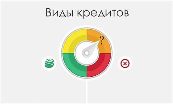 vidy-kreditov