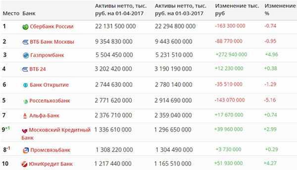 rejting-vseh-finansovyh-uchrezhdenij-po-nadezhnosti