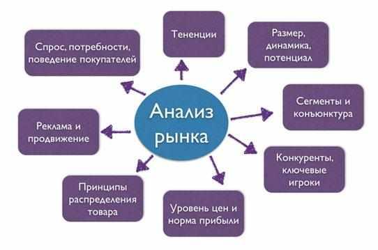 market-analysis-rynka