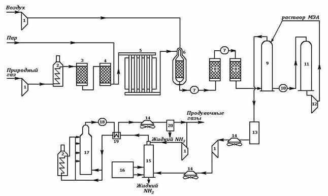 proizvodstvo-ammiaka-shema-processa