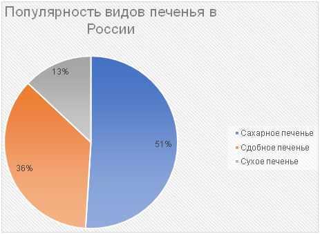 populjarnost-vidov-pechenja-v-rossii