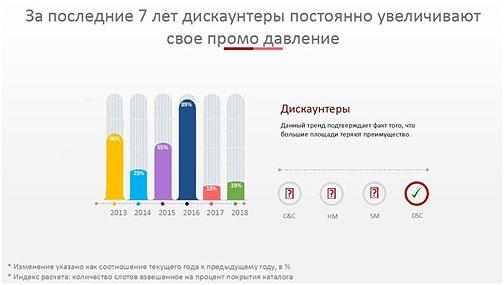 diskauntery-statistika