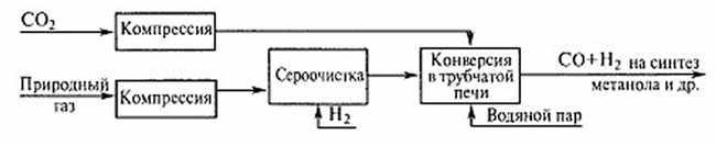 tehnologyja-proyzvodstva-metanola