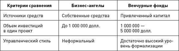 sravnenie-biznes-angelov-i-venchurnyh-fondov