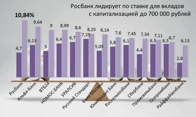 luchshij-bank-dlja-kapitalizacii-vklada