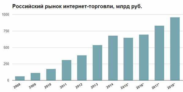 rossijskij-rynok-internet-torgovli
