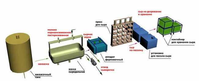 linija-oborudovanija-dlja-proizvodstva-syra