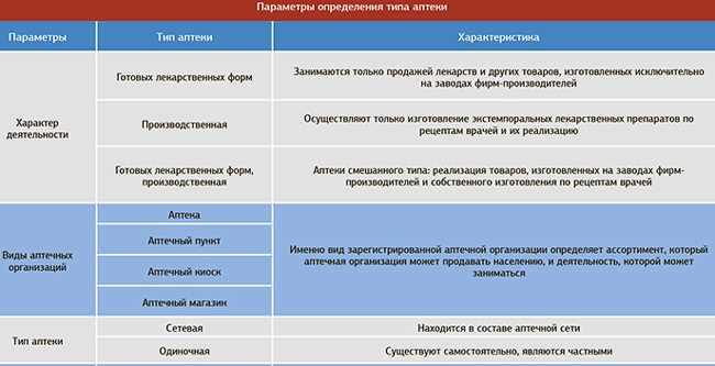 parametry-opredelenija-tipa-apteki