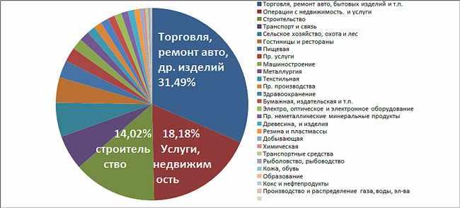 diagramma-populjarnyh-idej